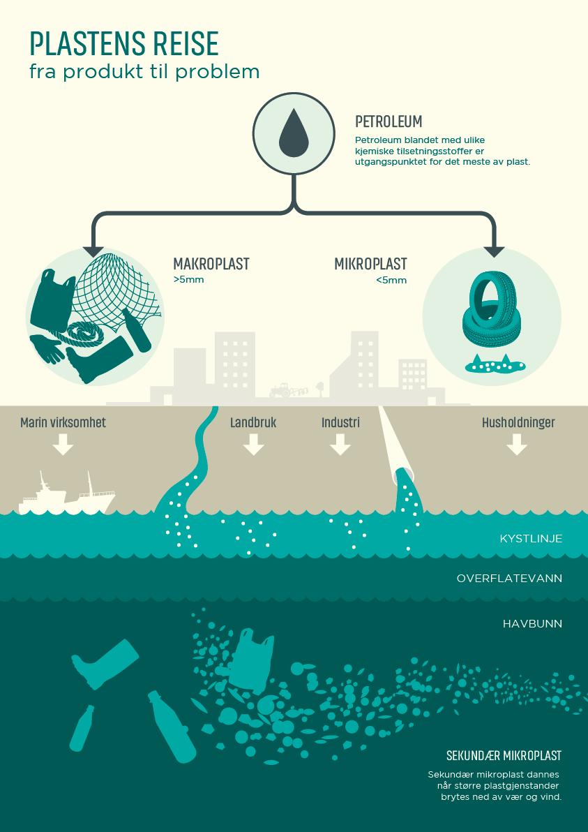 Infografikk SALT Plastens reise